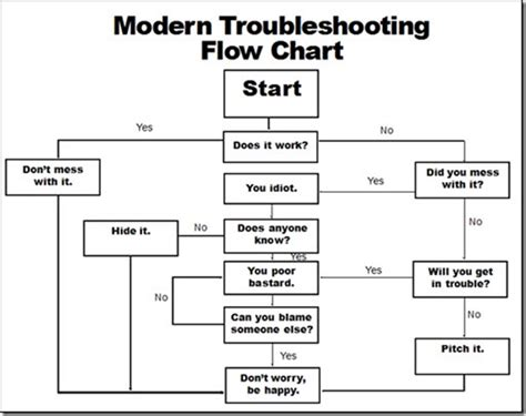 troubleshooting flowchart via the modern troubleshooting flow chart lead learn