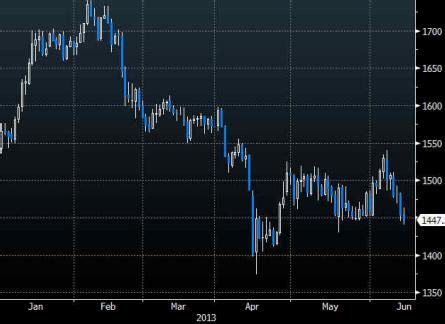 gold rises but outlook still bearish, oil spikes to 9