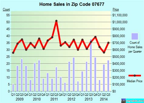 woodcliff lake nj zip code 07677 real estate home