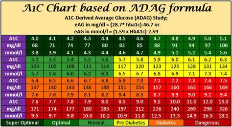ac derived average glucose adag  adventist