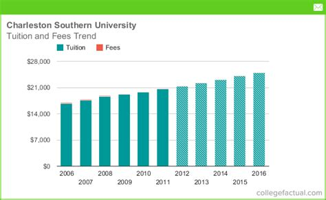 Southern Mba Tuition And Fees by Tuition Fees At Charleston Southern