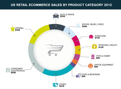 the best three product categories what to sell online digital or physical products