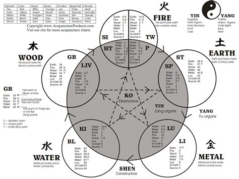 five elements in chinese medicine wu xing acupuncturewiki net five elements in chinese medicine wu xing acupuncturewiki net