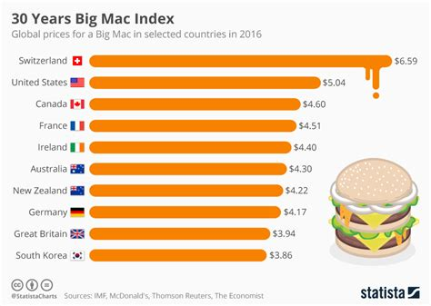 The Economists 2006 Big Mac Index by Chart Big Mac Index In Its 30th Year Statista