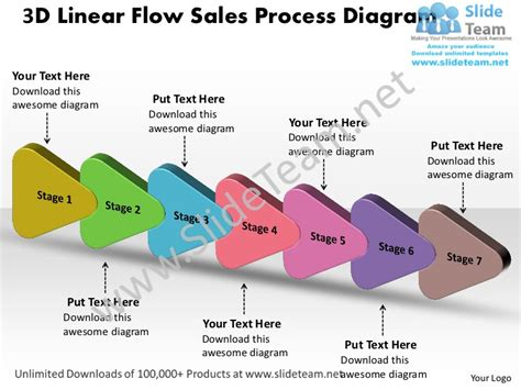 7 Stages Design 3d Linear Flow Sales Process Diagram Powerpoint Timel Sales Process Template