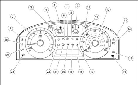 image gallery labeled car dashboard car dashboard drawing www pixshark com images galleries with a bite