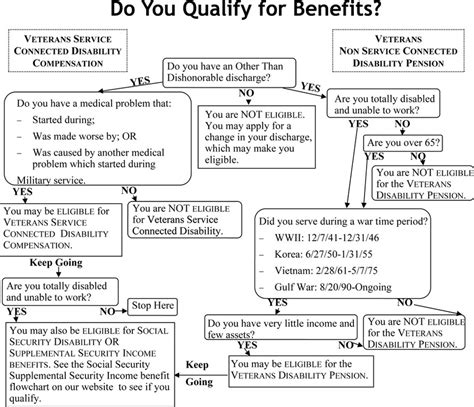 do i qualify for va disability benefits hawaii