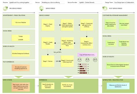 customer journey canvas modeling as a service