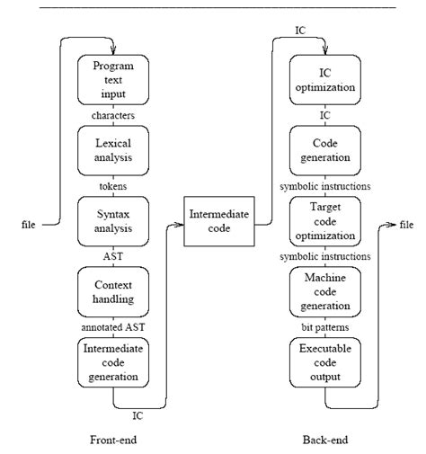 pattern in compiler structure of a compiler compiler design