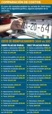 calendario para refrendo de veh culos en yucat n prev 233 n reunir 900 mdp con reemplacamiento de veh 237 culos en
