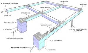 Garage Floor Drain Design residential trench drains garage floor drains catch basins