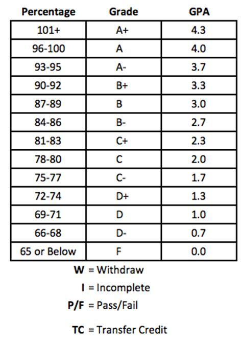 College Letter Grade Scale Grading System