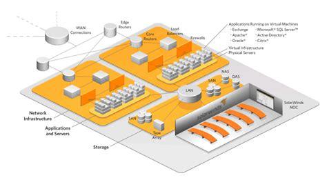 data center diagram enterprise data center management solutions from