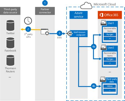 Office 365 Portal Explained Archiving Third Data In Office 365 Office 365