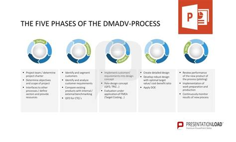 The Five Phases Of The Dmadv Process Define Measure Dmadv Template