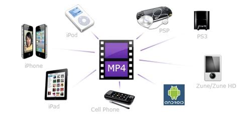 dvd format types why you should use mp4 video file type a turning point