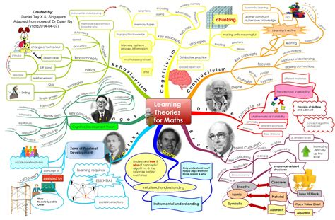 The Ories Of Learning learning theory infographics