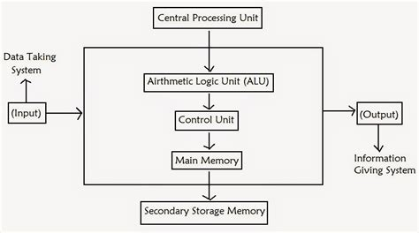 simple block diagram of computer how the computers work competitive study