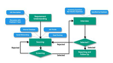staffing flowchart staffing flowchart create a flowchart