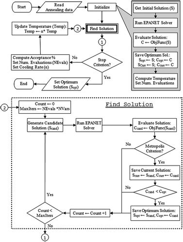 simulated annealing flowchart optimal management of water distribution networks with