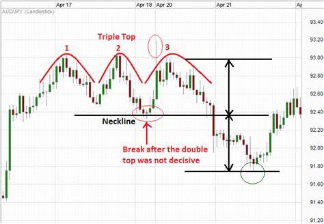 forex pattern formation candlestick patterns prathilaba com online money