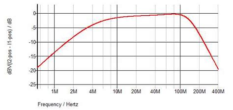 high frequency response of inductor advantages to precise input common mode voltage to high performance high speed adcs edn