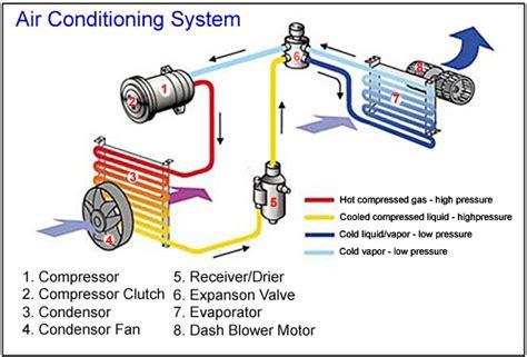 condenser coil maintenance nationwide coils inc