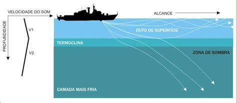 soñar con un barco y agua asi funciona un submarino s 72 siroco armada espa 209 ola