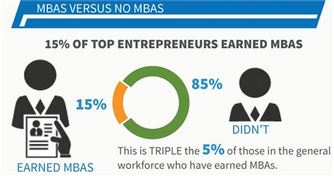 Best Mba For Tech Entrepreneurs by Fetchscape Trending News 187 Do You Need An Mba To