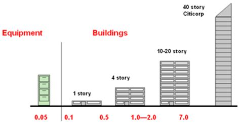 what is the average size of a 3 bedroom house seismic design principles wbdg whole building design guide