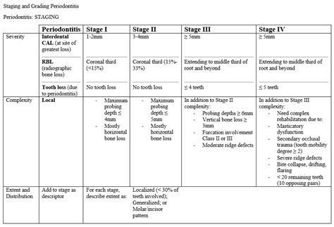Ada Guidelines For Perio Charting - Best Picture Of Chart ... Cdt Gingivitis Code 2017