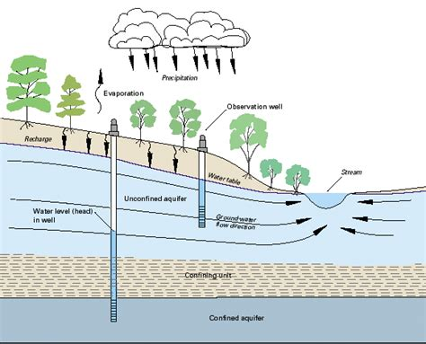 aquifer diagram types of aquifers earth 111 water science and society