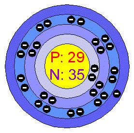how many protons are in copper element