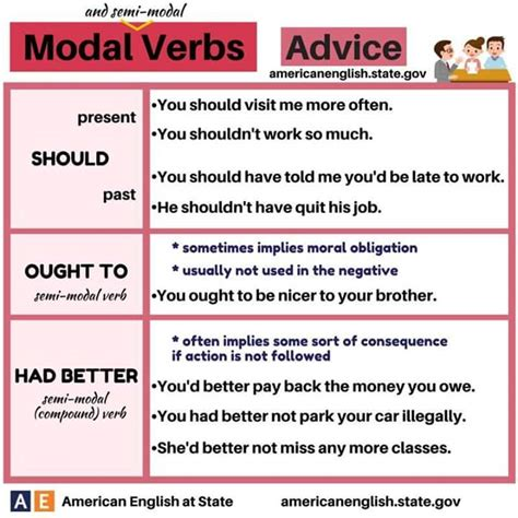 Why Should Verbs Be Used In Writing A Resume by Modal Verbs Advice And Probability