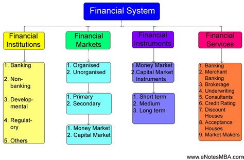Mba In Capital Markets India by Ppt Indian Financial System E Notes Mba