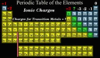 periodic table of elements with charges ions periodic