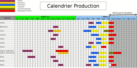 Calendrier De Production Quelques Liens Utiles