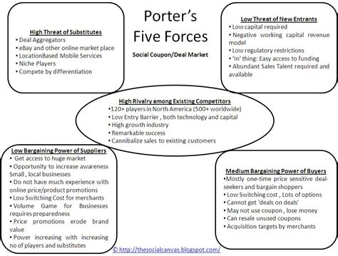 porter s 5 forces template the social canvas january 2011