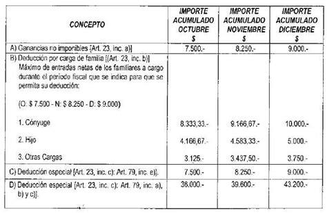 2016 impuesto a las ganacias minimo para soltero tope minimo de ganancias 2016 solteros tope impuesto de