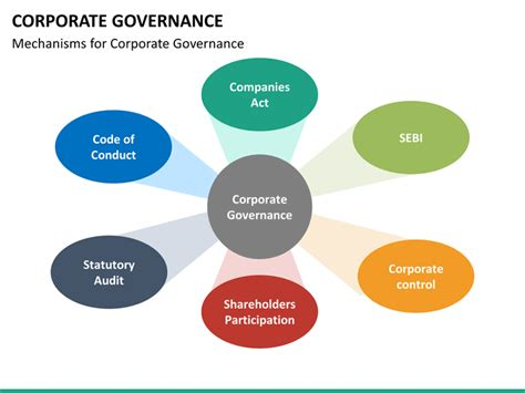 Corporate Governance Powerpoint Template Sketchbubble Corporate Governance Policy Template