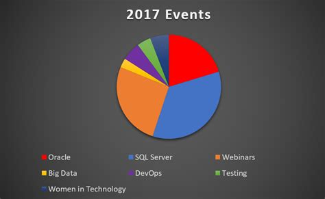 blogger events 2017 content my year in review 2017 dba kevlar