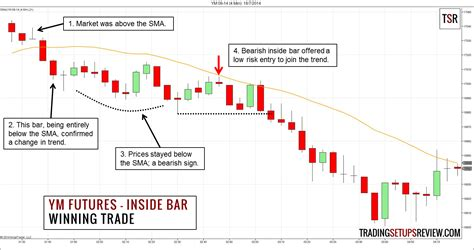 how to trade crude futures books a simple inside bar day trading strategy using ym futures