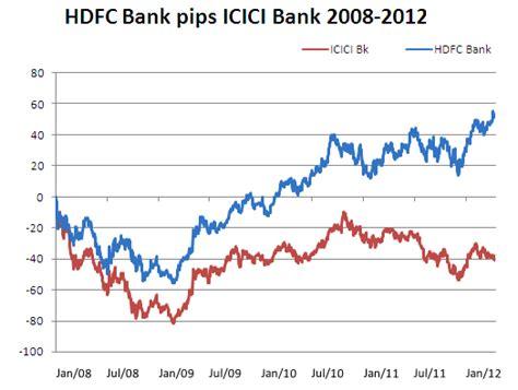 icici bank price icici price chart seodiving