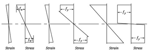 plastic section modulus rectangle what s the difference between plastic section modulus and