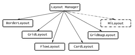 que es layout en java tutorial de java layouts