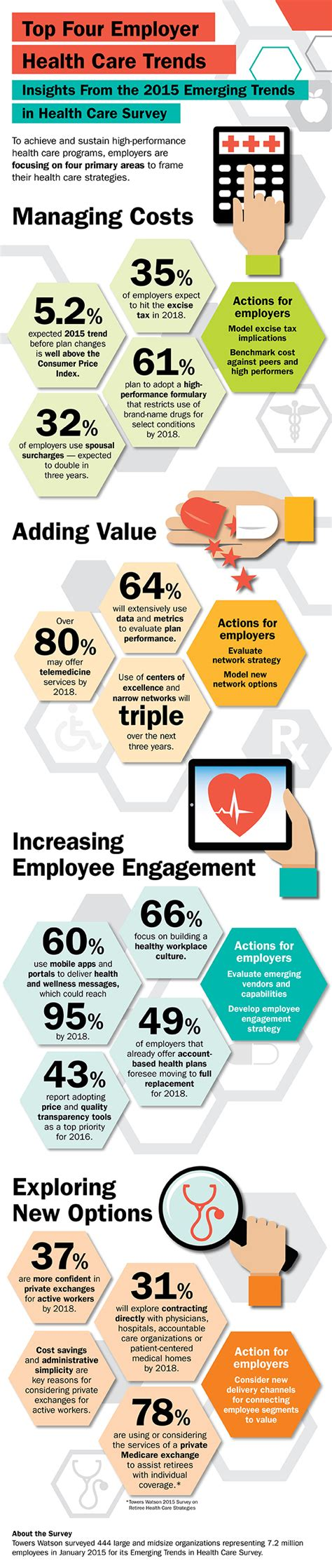 Top 4 Benefits Of Vacationing Infographic Top Four Employer Health Care Trends Towers Watson