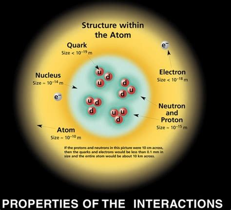 Is A Proton A Subatomic Particle Subatomic Particles Astroed