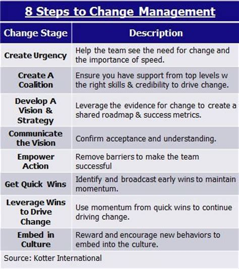 kotter the leadership factor kotter s 8 step change model are you dictating action or