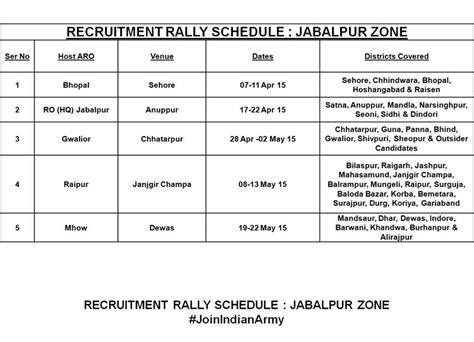 army bharti pattern indian army recruitment rally bharti 2015 jammu various
