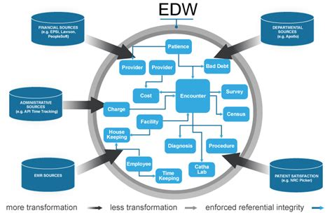 data warehouse research paper pdf dissertation help mba assignment writing services